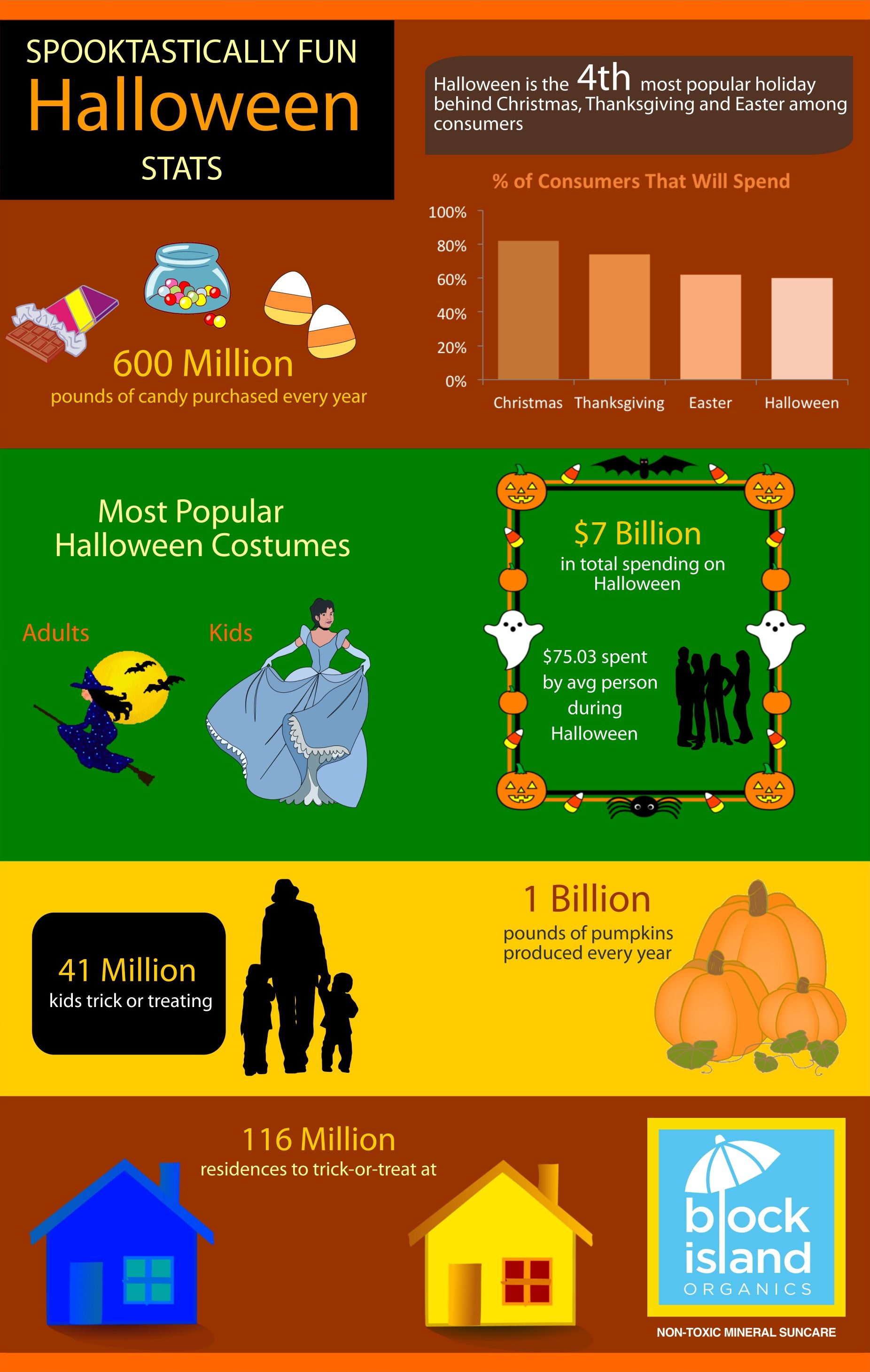 Halloween_Fun_Stats_from_Block_Island_Organics